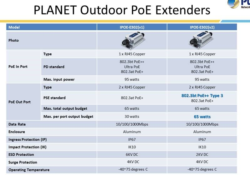 PLANET IPOE-E302
