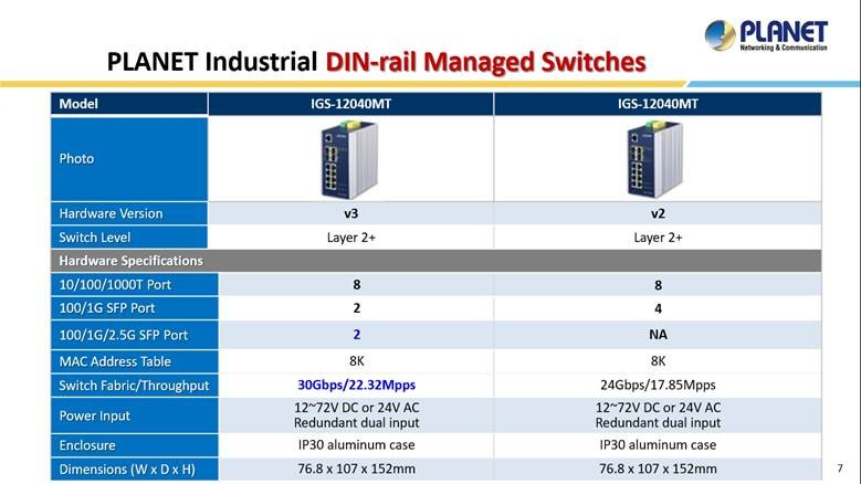 PLANET industrial switch: IGS-12040MT