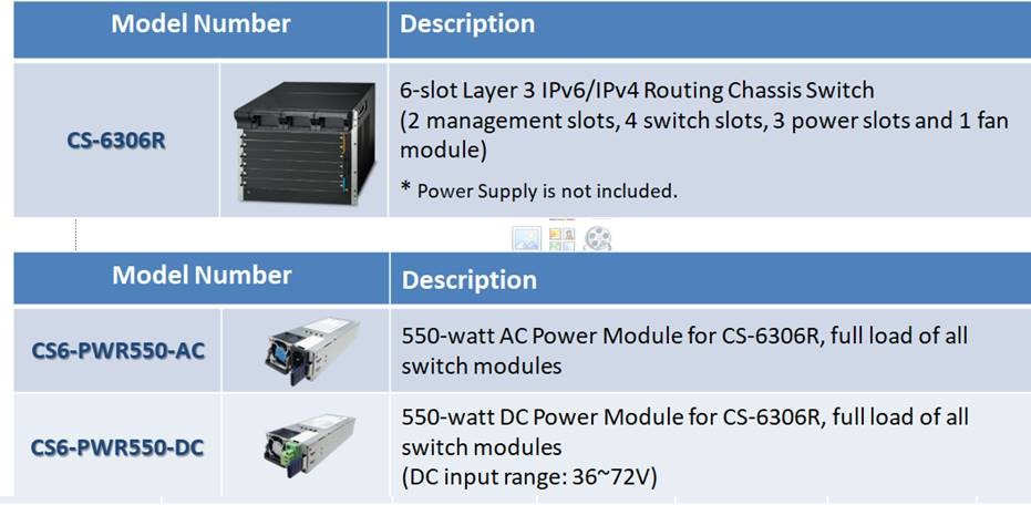 PLANET Product News: CS-6306R